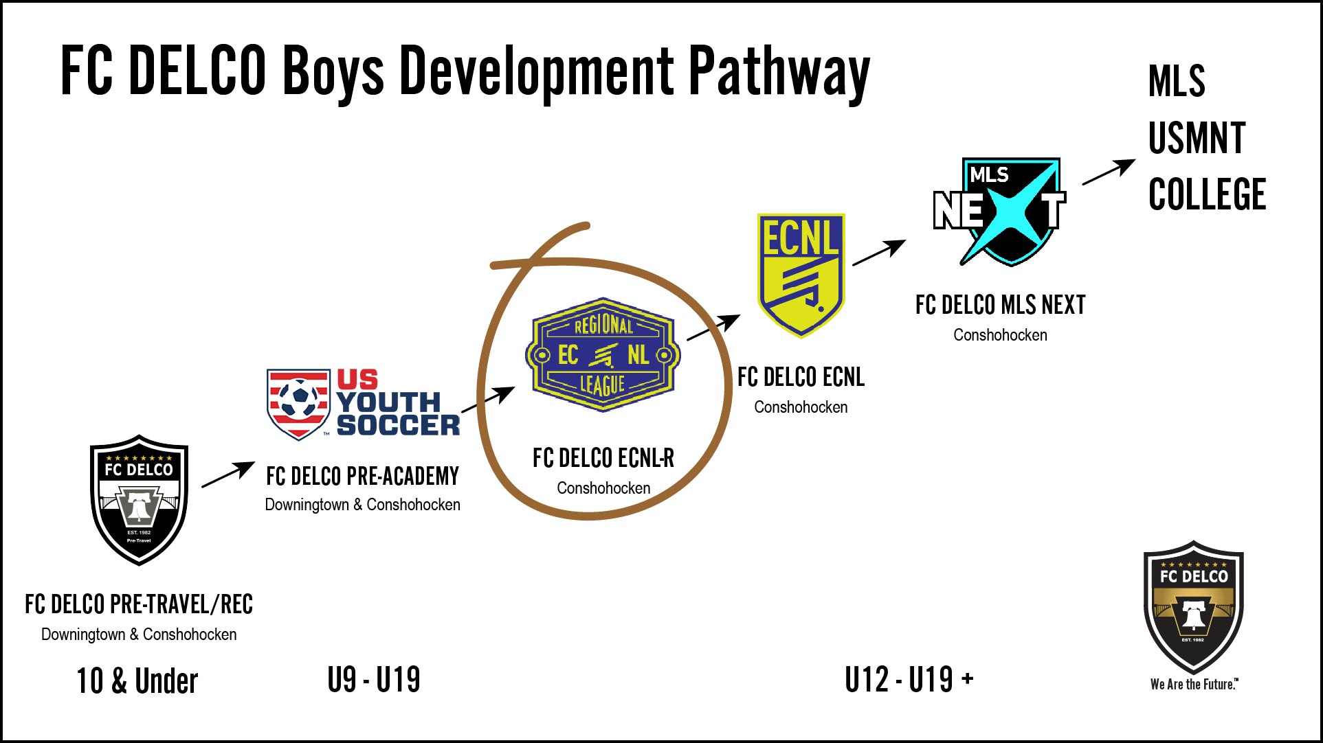 Boys ECNL Regional League